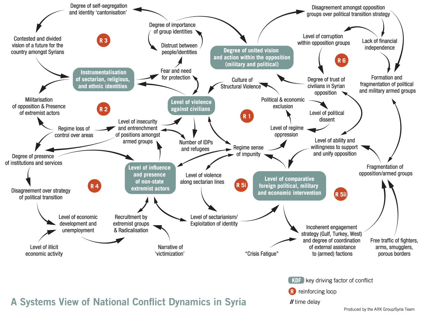 A Systems View of National Conflict Dynamic in Syria